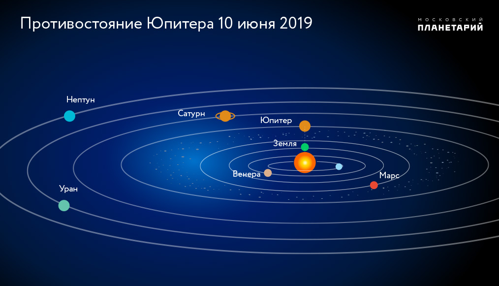 Юпитер в 2019 году