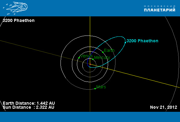 Орбита-астероида-3200-Фаэтон