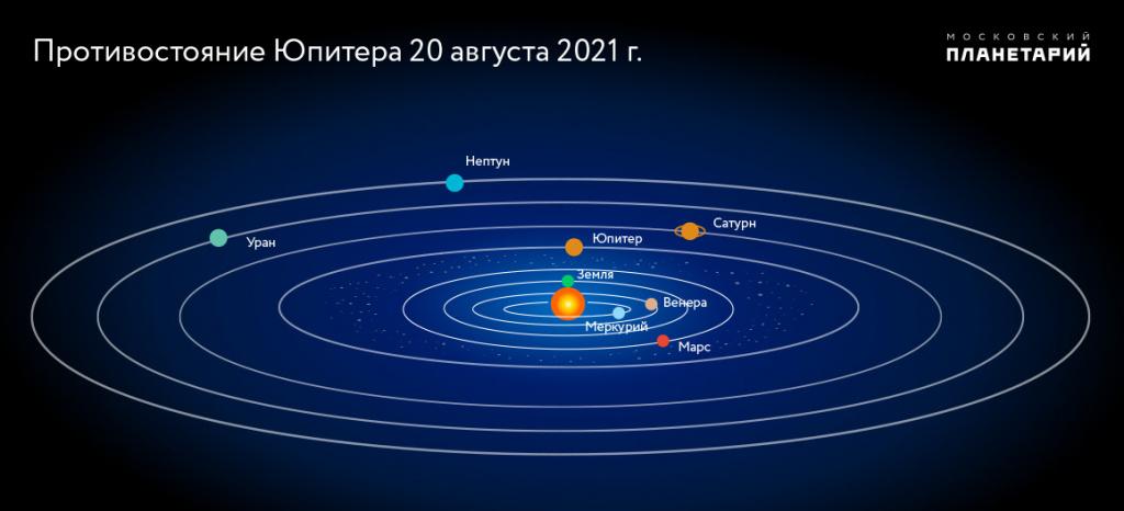 солн-система