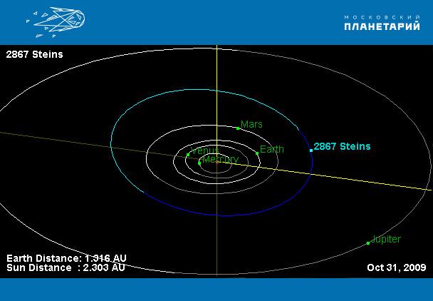 Орбита_астероида--2867-Штейнс